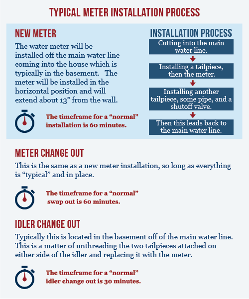 installation process-01